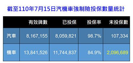 截至2021(110)年7月15日汽機車強制險投保數量統計。