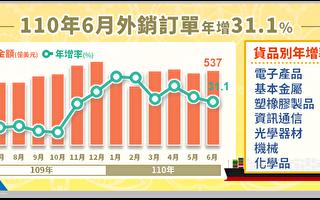6月外銷訂單連16紅 台統計處:下半年會更旺