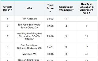 密西根安娜堡被评为全美受教育程度最高城市