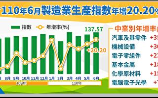 台6月制造业生产指数连十七红写次高