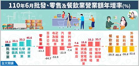 根據經濟部統計處數據顯示,6月餐飲業營業額僅383億元,年減39.9%,是有統計以來的最大減幅。其中,餐館業、飲料店業年減分別來到40.4%及38.8%,皆為史上最慘。