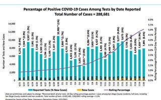 聖地亞哥縣COVID-19病例升 半年來最高