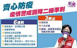 防疫警戒降二级 彰化县有六通则三禁止