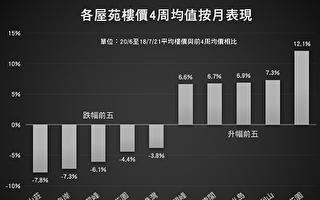 香港樓價按週跌0.52% 新界西跌幅達2.9%