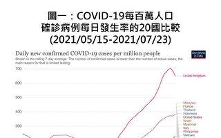看70天防疫數據 陳建仁:台灣仍為防疫典範