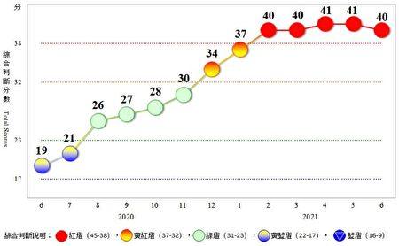 6月景氣燈號連5紅 疫情影響領先指標續跌