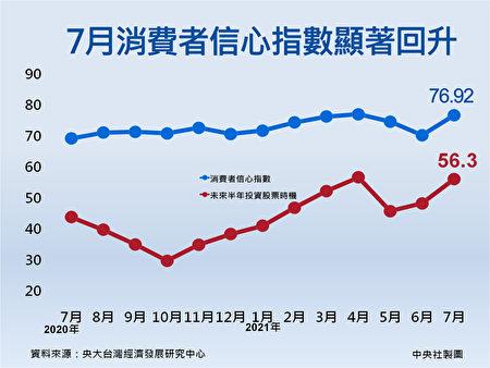 疫情陰霾退卻 台7月CCI全面回升