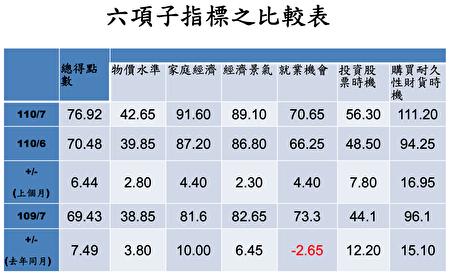 中央大學台經中心27日公布7月消費者信心指數(CCI)來到76.92點、月增6.44點,六項子指標全面回升。