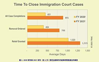 6月份移民法庭案件激增 等待时间延一倍