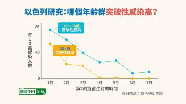 不同年龄族群的突破性感染发生率都增加。(健康1+1/大纪元)