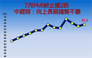 7月PMI止跌回升 中经院:向上长期趋势不变