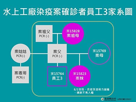 图为嘉义县水上工厂染疫案确诊者员工3家系图。