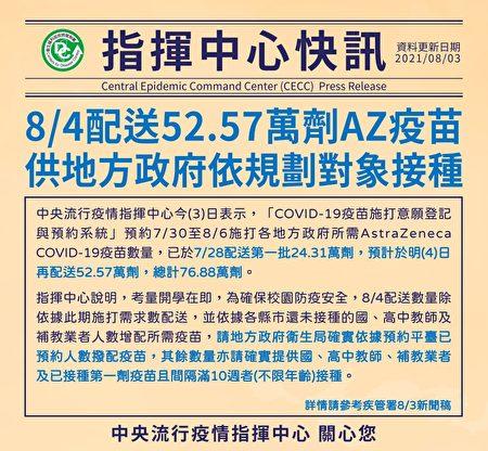 8/4配送52.57萬劑AZ疫苖供地方政府依規劃對象接種。