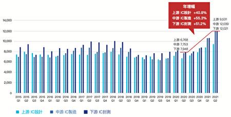 由成长力道观察,中游IC制造最为强劲,年增来到55.3%;下游IC封测年增51.2%次之;上游IC设计则年增40.8%。