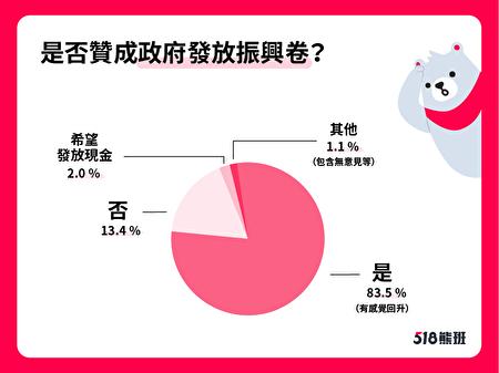 根據518熊班統計,約有八成三企業贊成再次發放振興五倍券。