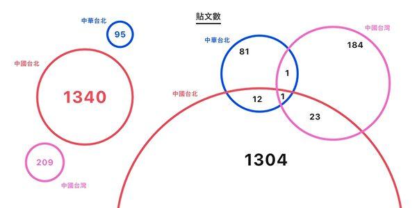 台研究:中共刻意以中国台北称台代表队 矮化台湾