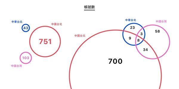台研究中共对台资讯操弄及渗透的民间组织IORG(Information Operations Research Group)团队发布报告指,自7月23日奥运开幕至8月1日止,根据IORG资料库,研究:中共刻意以中国台北称台代表队 矮化台湾