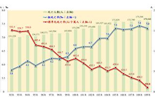 台灣死亡率在疫情下仍創新低 去年平均壽命達81.3歲