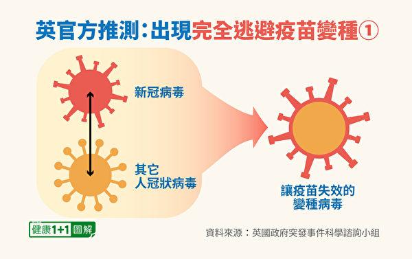 新冠病毒变种可能性:抗原转移(antigenic shift),如与其它人冠状病毒结合。(健康1+1/大纪元)