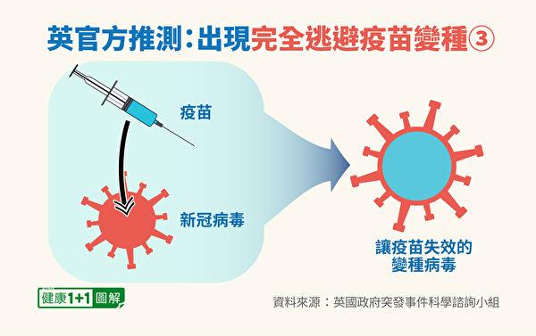 新冠病毒变种可能性:疫苗诱导病毒变异。(健康1+1/大纪元)