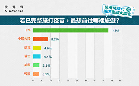 後疫情時代最想去的國家以日本的43%居冠,中國大陸及東歐捷克則是分別為二、三名。