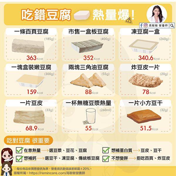黃豆製品熱量差異大,百頁豆腐加油製成,熱量最高。(高敏敏營養師提供)
