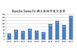 疫情促外地买家涌入 圣地亚哥高端房市正热