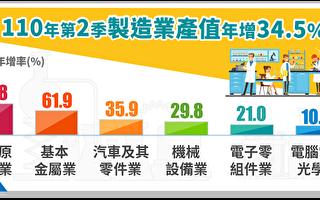製造業Q2產值創新高 年增近35%