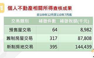 个人不动产所得 台财政部追税2.4亿