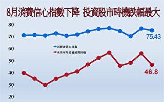 股市挫消费信心 8月CCI略降1.49点