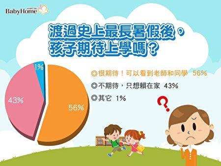 學童面對開學的心情呈現兩極化。