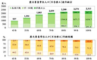 台人口普查警訊 工作年齡人口首次負成長