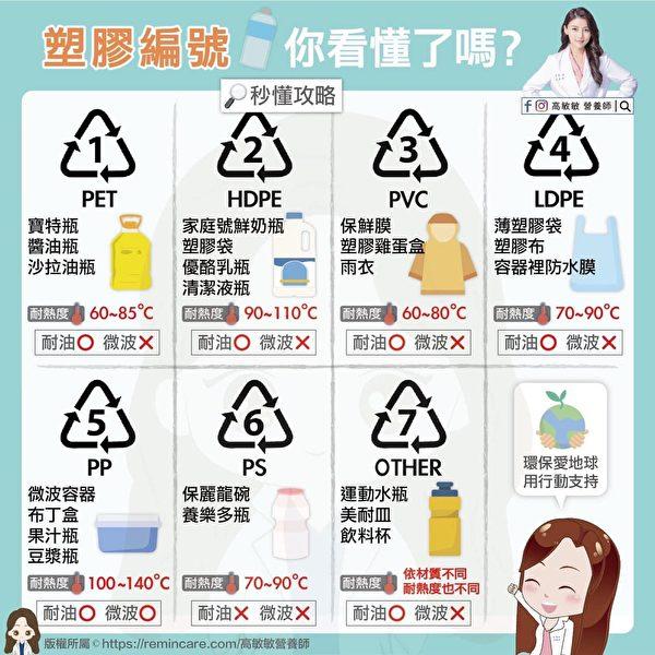 1图看懂7类塑胶编号。(高敏敏营养师提供)