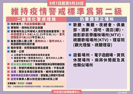 指挥中心6日表示,维持全国二级疫情警戒标准至9月20日。