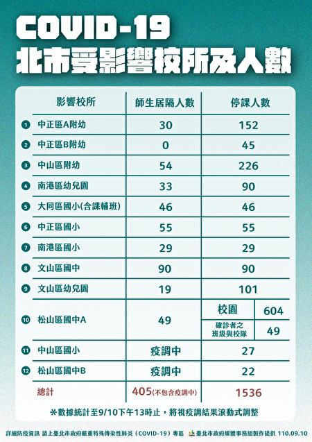 臺北市累計6個行政區共12間學校、1,536人受疫情影響,師生405人隔離中。