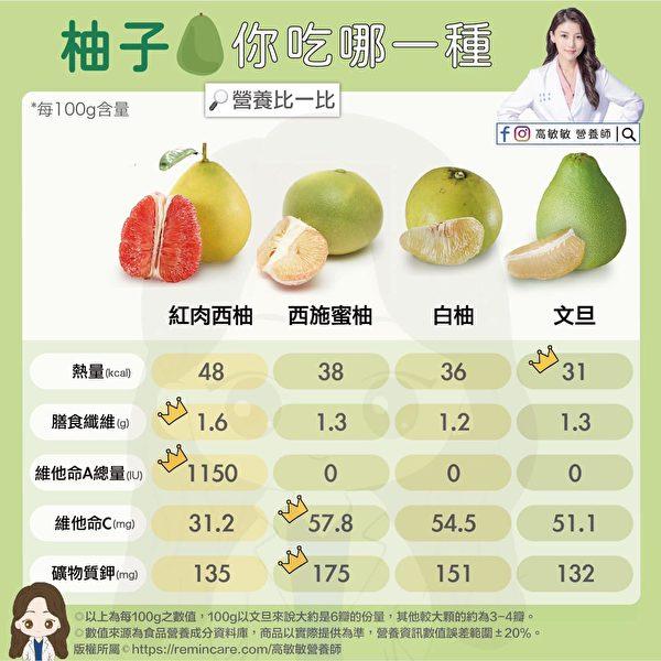 不同柚子的熱量及營養稍有差異,但都富含膳食纖維及維他命C。(高敏敏營養師提供)