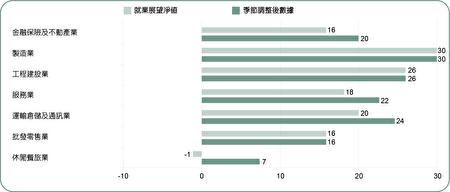 比較7大行業別的第四季就業展望,製造業預期成長30%居冠,其次則為工程建設業上升26%,通訊倉儲及通訊業增加24%、位列第三。