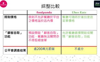 台foodpanda遭罰200萬
