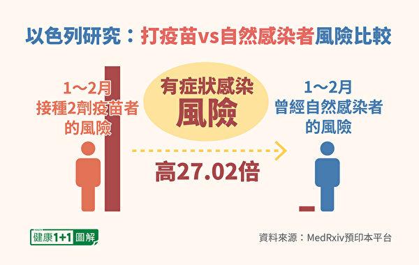 打2劑疫苗的人,出現有症狀感染的風險,是自然感染的27.02倍。(健康1+1/大紀元)