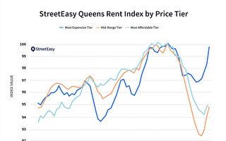 皇后區高端租賃市場復甦 低價待售房跌幅最大