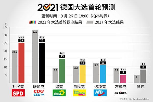 【更新中】德國大選2021 新政府或維持現狀