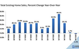 全美成屋銷售下降 有利買家的機會正打開