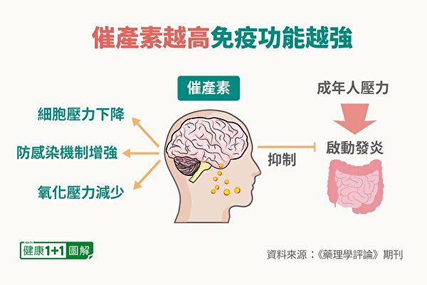 催產素可以增強免疫功能。(健康1+1/大紀元)