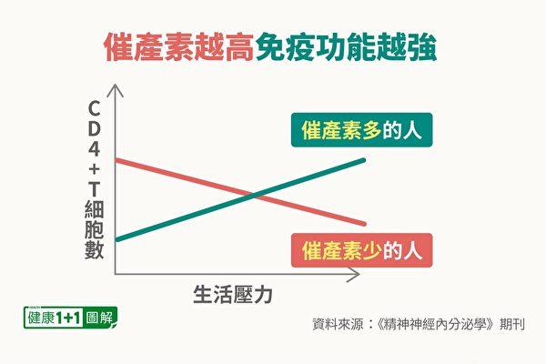 催產素水平較高的人,即使壓力變大,CD4+T淋巴細胞計數反而增加。(健康1+1/大紀元)