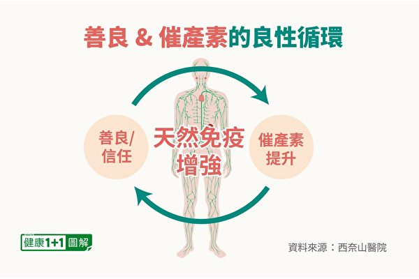 保持善良可讓身體分泌較多催產素,較高水平的催產素又能使人更關心他人。(健康1+1/大紀元)