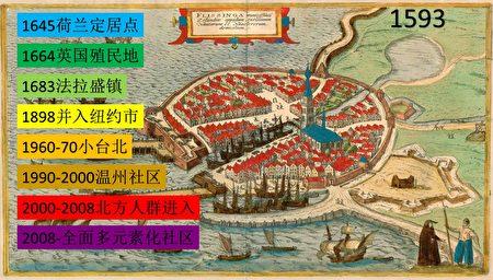 法拉盛(成立於1645年10月10日)�l展史。
