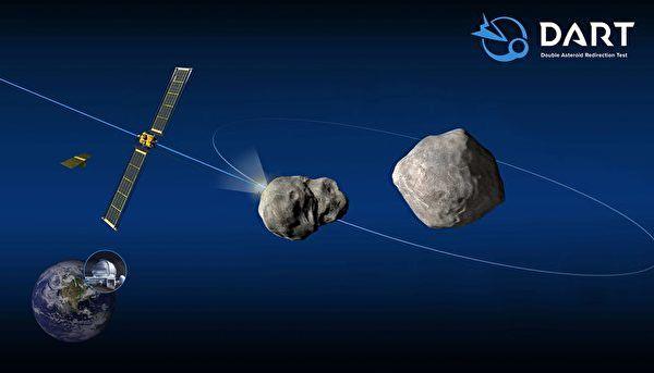 NASA确定于11月发射飞船撞击小行星