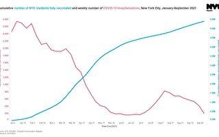紐約市住院率僅八月一半 11歲以下學童暫無疫苗令