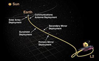 韦伯望远镜发射后将经历惊险30天