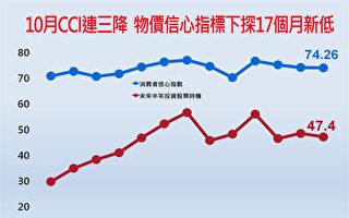物價憂慮浮現 10月信心指標下探17個月新低
